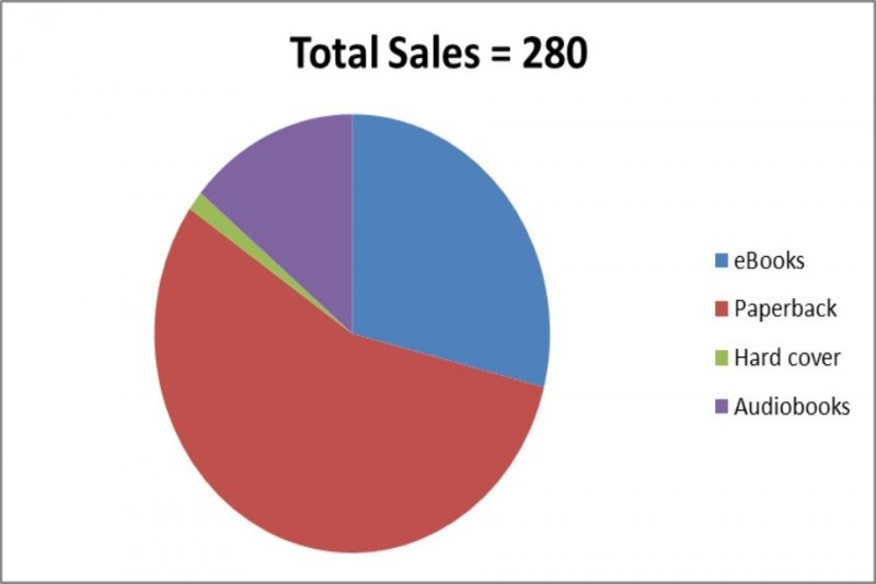 Click image for larger version.  Name:1Q2019 Book Sales by Format.jpg Views:3 Size:25.6 KB ID:23528