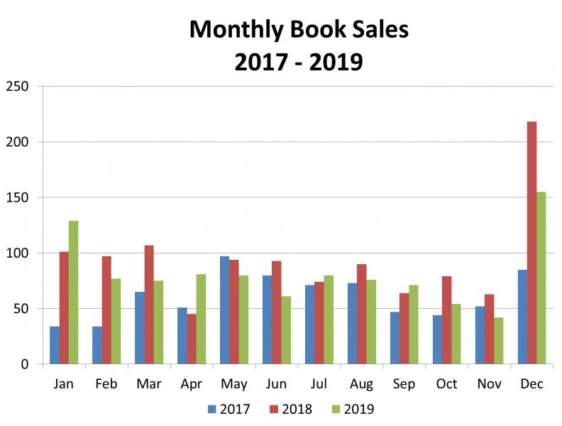 Click image for larger version.  Name:2017 thru 2019 Book Sales Chart pic.jpg Views:2 Size:47.2 KB ID:25239