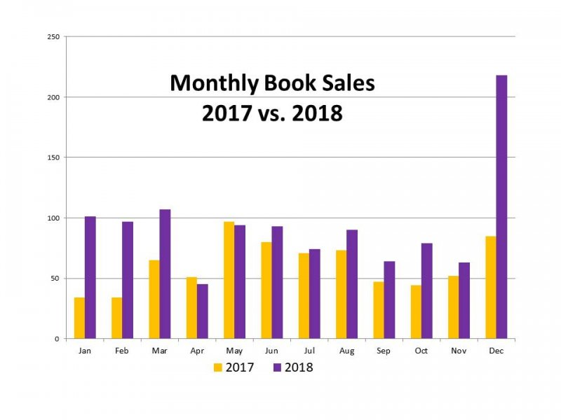 Click image for larger version.  Name:2017 vs 2018 Book Sales.jpg Views:1 Size:44.0 KB ID:23722