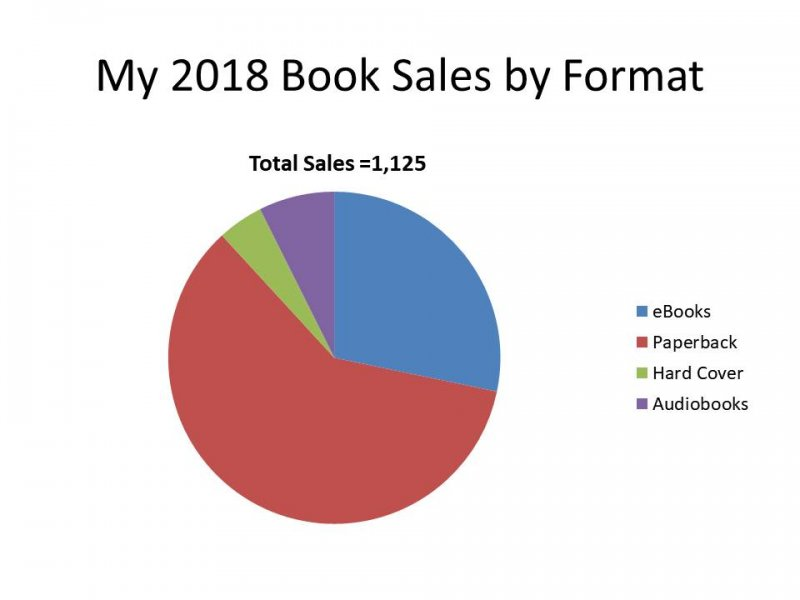Click image for larger version.  Name:2018 Book Sales by Format.jpg Views:1 Size:30.4 KB ID:23225