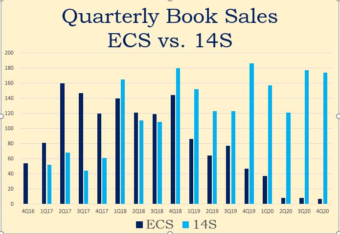 Click image for larger version.  Name:Quarterly Book Sales for ECS vs 14S_12052020.JPG Views:3 Size:63.1 KB ID:26207